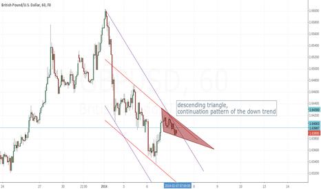 GBPUSD: *correction* descending triangle, continuation pattern