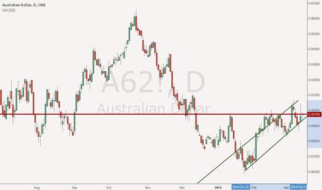 A62!: AUD/USD