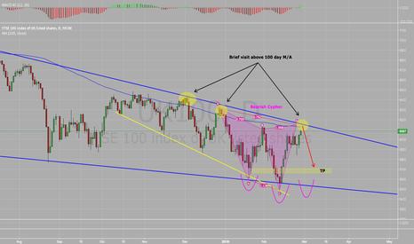 UK100: Potential FTSE 100 short