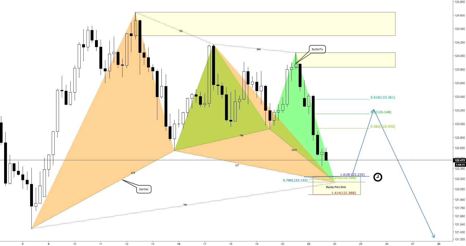 EJ H4 Bullish Gatley VS Bullish Butterfly
