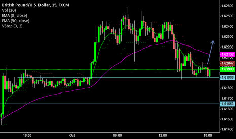 GBPUSD: GBP/USD 15min - Likely up