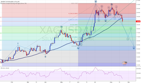XAGUSD: Silver Rolling Off the Cliff