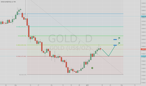 GOLD: Gold, possibile Pull Back in aria 1173
