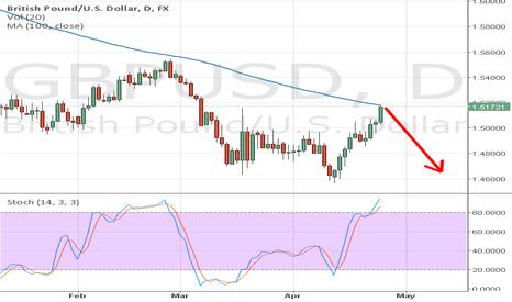GBPUSD: GBP/USD Daily Outlook