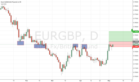 EURGBP: Potential Rally in EURGBP