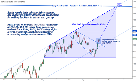 SOX: Semiconductors: Poised for a 10% Move Higher?