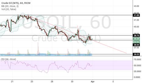 USOIL: Bearish trend OIL