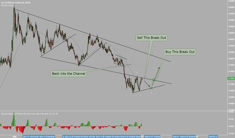 EURGBP: EURGBP Back to consolidation channel