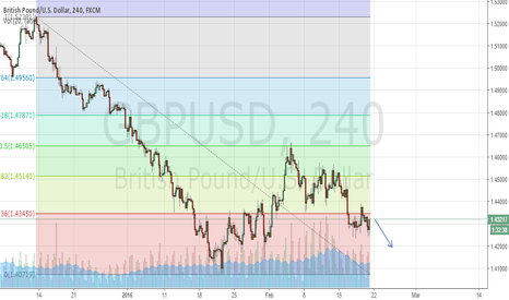GBPUSD: GBP/USD should be returning back to previous low.