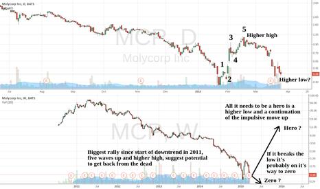 MCP: Molycorp zero or hero?