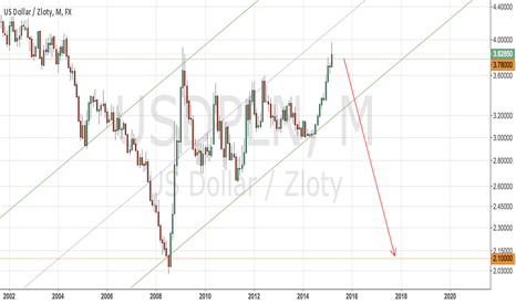 USDPLN: Polish Zloty will rise for several years