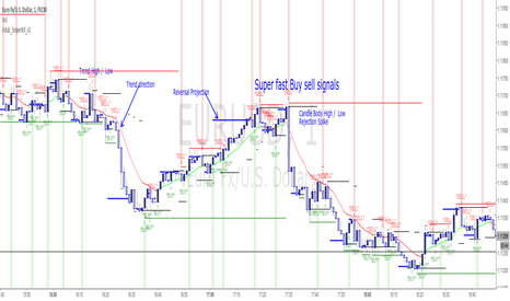 Technical analysis for trading binary options