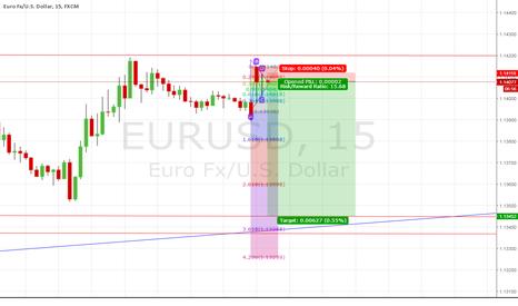 EURUSD: Short.
