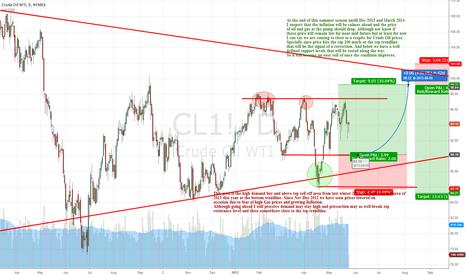 CL1!: Big Crude Oil Break coming soon!!!