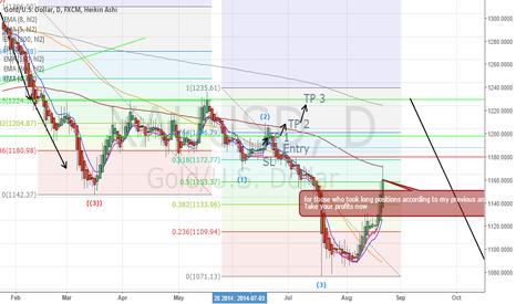 XAUUSD: Gold profit taking