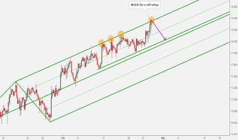XAGUSD: SIlver Price at Upper Parallel of Rising Channel