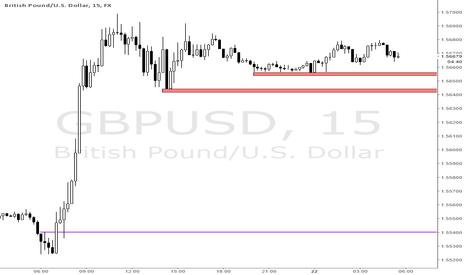 GBPUSD: GBPUSD - ID lows perfect for a raid
