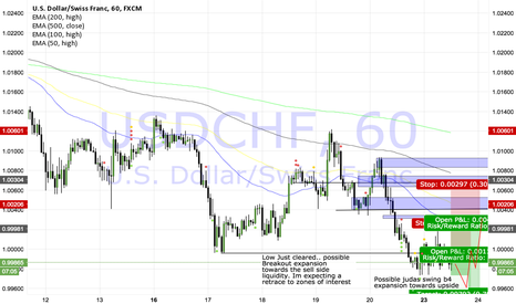 USDCHF: USDCHF Long short term. Consolidation= Expansion