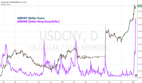 USDCNY: USDCNH Volatility isn't the Only Crack in China's Efforts