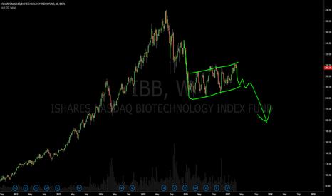 IBB: $IBB bearish flag, lower continuation.