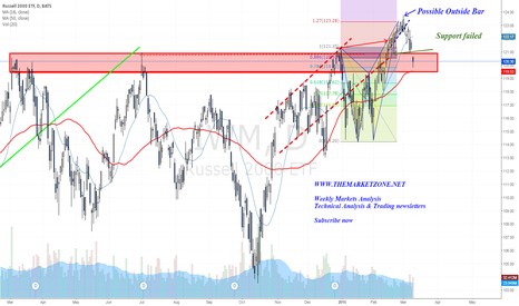 IWM: Broke down back into previous resistance zone