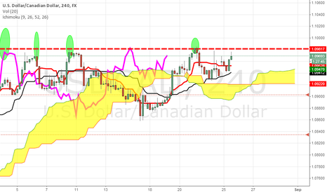 USDCAD: WILL USDCAD BREAK THIS RESISTANCE
