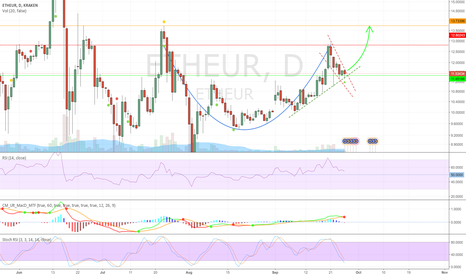ETHEUR: Cup and Handle on ETHEUR?