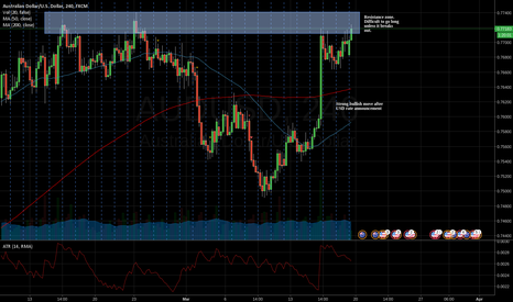AUDUSD: Waiting for better situation to trade AUD