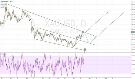 XAUUSD: Bulls take over GOLD??
