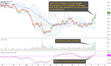 ALBK: Allahabad Bank: Signs of Bottoming-Out