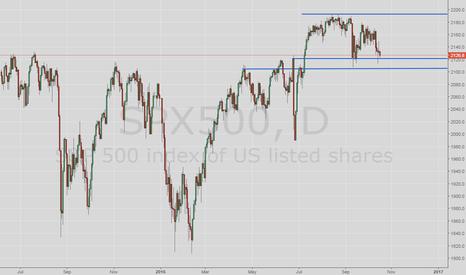 """SPX500: S&P500 en zona de consolidación. """"Esperando potencial quiebre"""""""