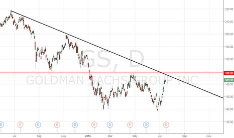GS: GS - Earnings beats estimates, will it break double bottom?