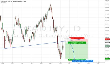 CADJPY: CADJPY retest of former support trendline