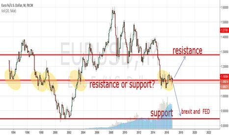 "EURUSD: eurusd Is European ""euro"" will be going down?"