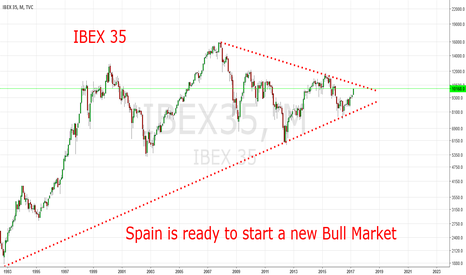 IBEX35: Spain´s IBEX 35 Ready To Start A New Longterm Bull Market