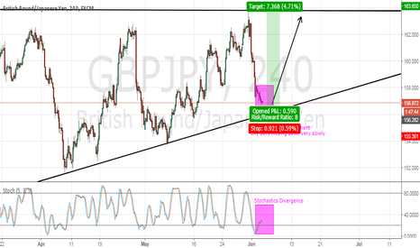 GBPJPY: GBPJPY: Heres to all the short term traders!