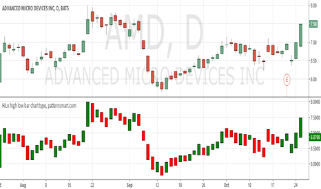 AMD: HiLo high low bar chart type, patternsmart.com