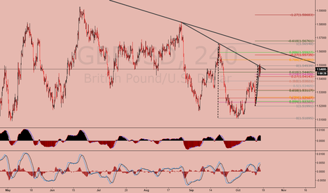 GBPUSD: GBPUSD what are you doing?
