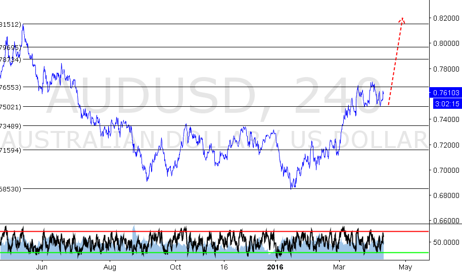 AUDUSD RE-ACCUMULATION before BIG BOUNCE