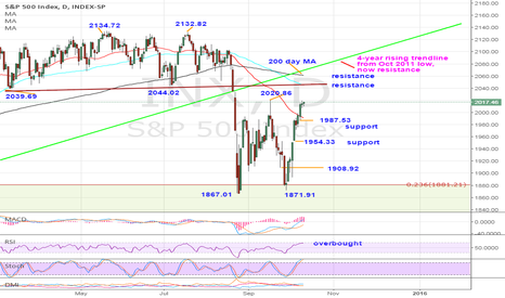INX: SPX neutral – Rallies to expose key resistance zone
