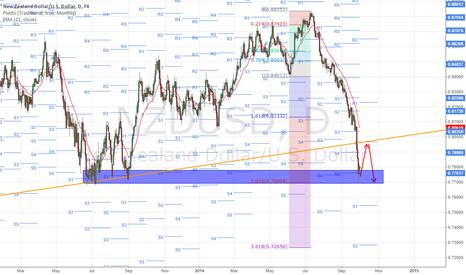 NZDUSD: Wait monthly pivot pull back and go short