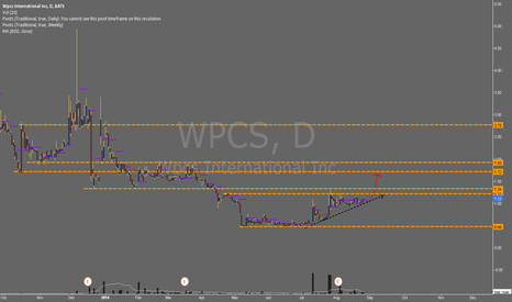 WPCS: $WPCS - How long till this gets momentum again?