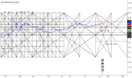 USD: USDRUB Движение цены в коробке В.Д.Ганна, медвежий веер.