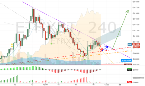 ETHXBT: ETH may go to the moon soon