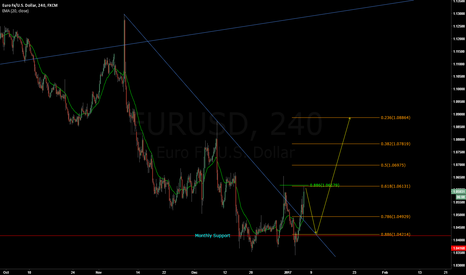 EURUSD: EURUSD - Short to long