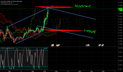 EURUSD: Channel trading