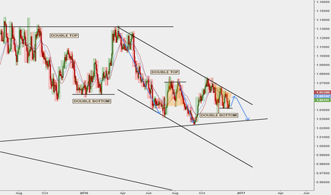 AUDNZD: AUDNZD: SO MANY DOUBLE BOTTOMS/TOPS