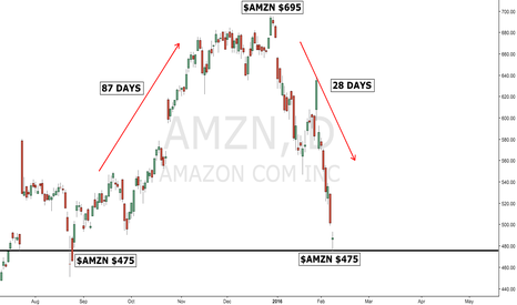 AMZN: $AMZN - THE DOWNSIDE is always faster than the upside