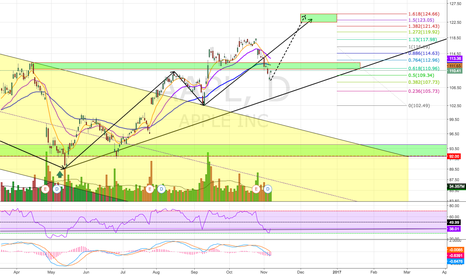 AAPL: Potential Bullish Continuation