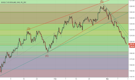 XAUUSD: GOLD and US JOB REPORT